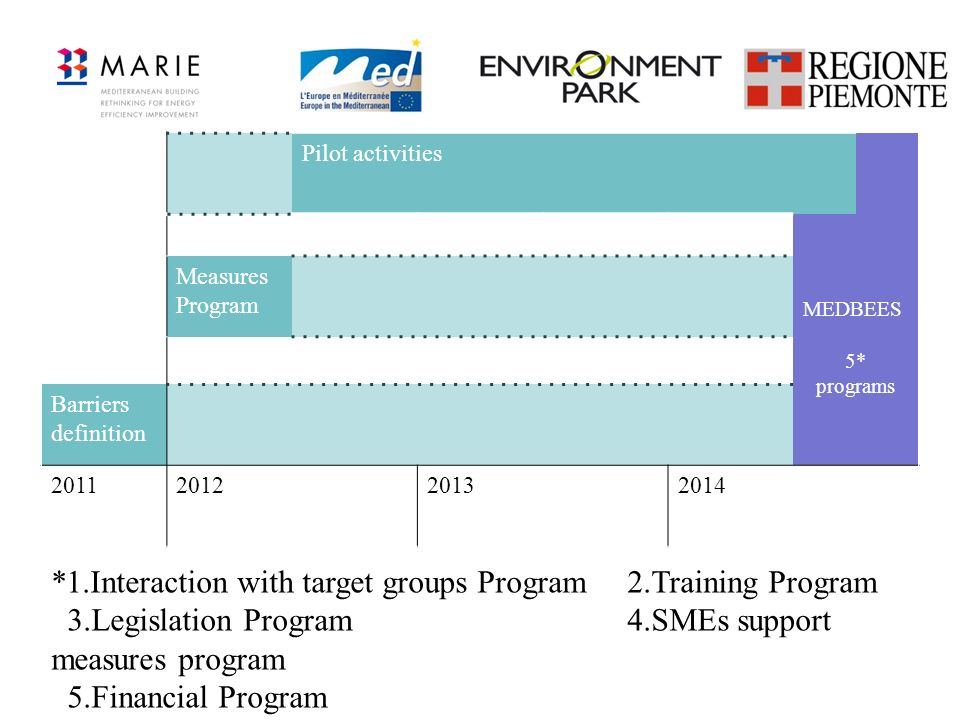 *1.Interaction with target groups Program 2.Training Program
