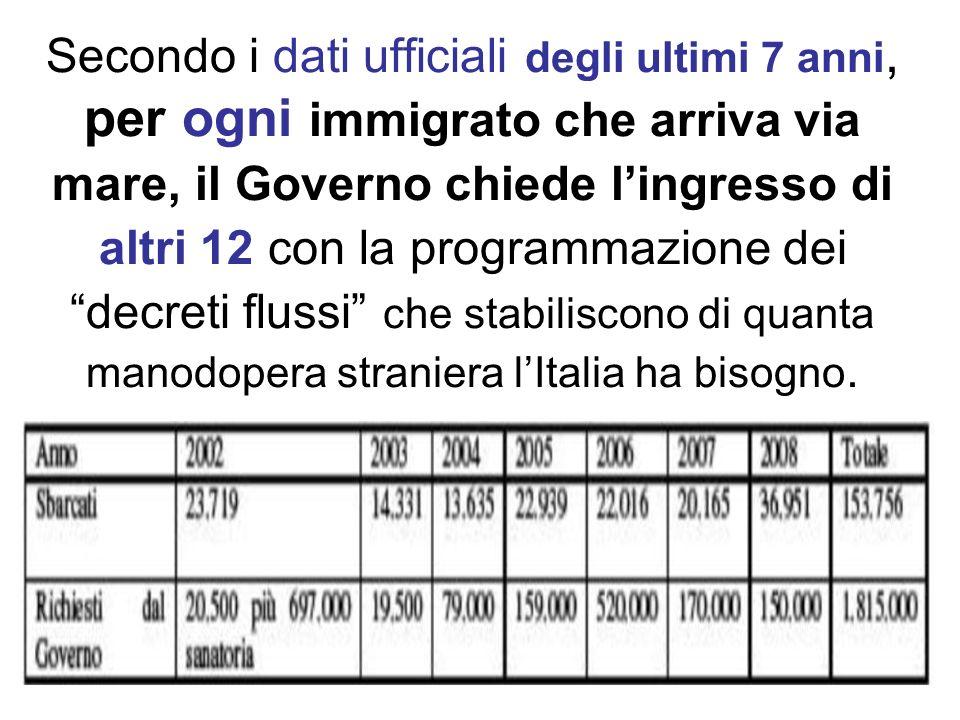 Secondo i dati ufficiali degli ultimi 7 anni, per ogni immigrato che arriva via mare, il Governo chiede l'ingresso di altri 12 con la programmazione dei decreti flussi che stabiliscono di quanta manodopera straniera l'Italia ha bisogno.
