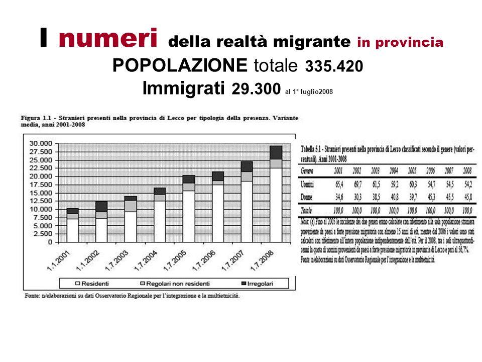 I numeri della realtà migrante in provincia