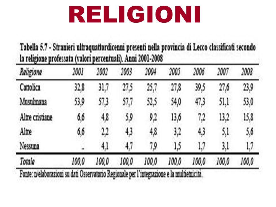 RELIGIONI