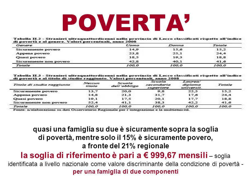 POVERTA' quasi una famiglia su due è sicuramente sopra la soglia. di povertà, mentre solo il 15% è sicuramente povero,