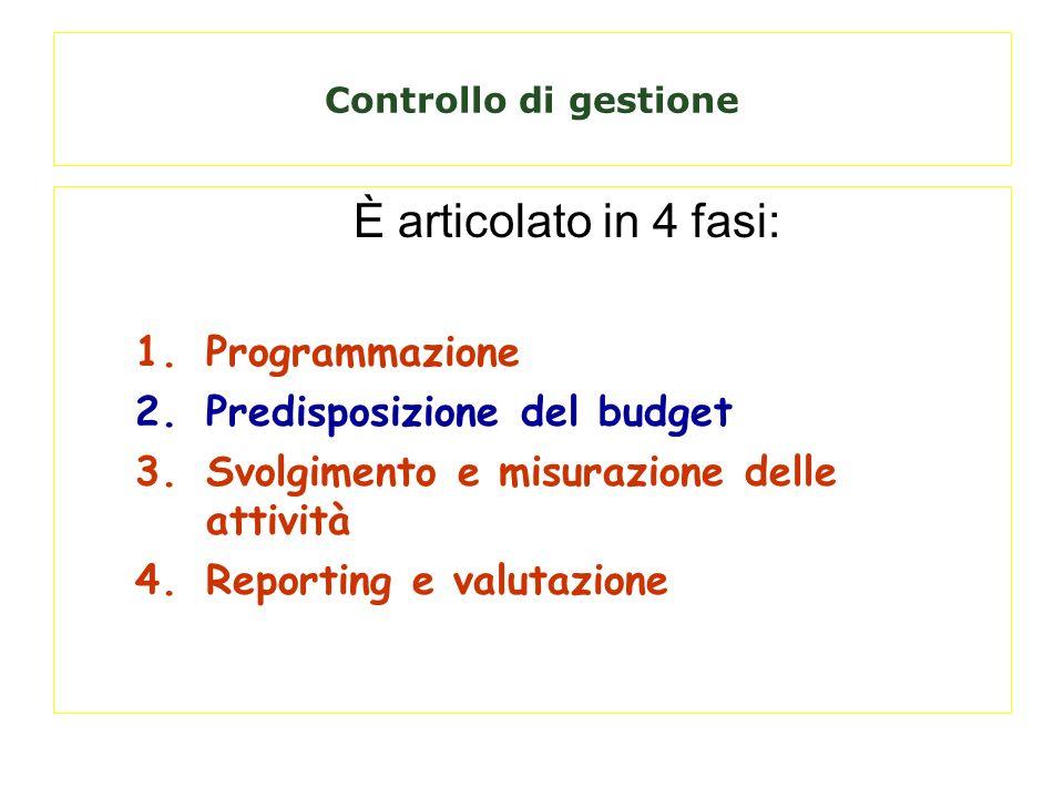 È articolato in 4 fasi: Programmazione Predisposizione del budget