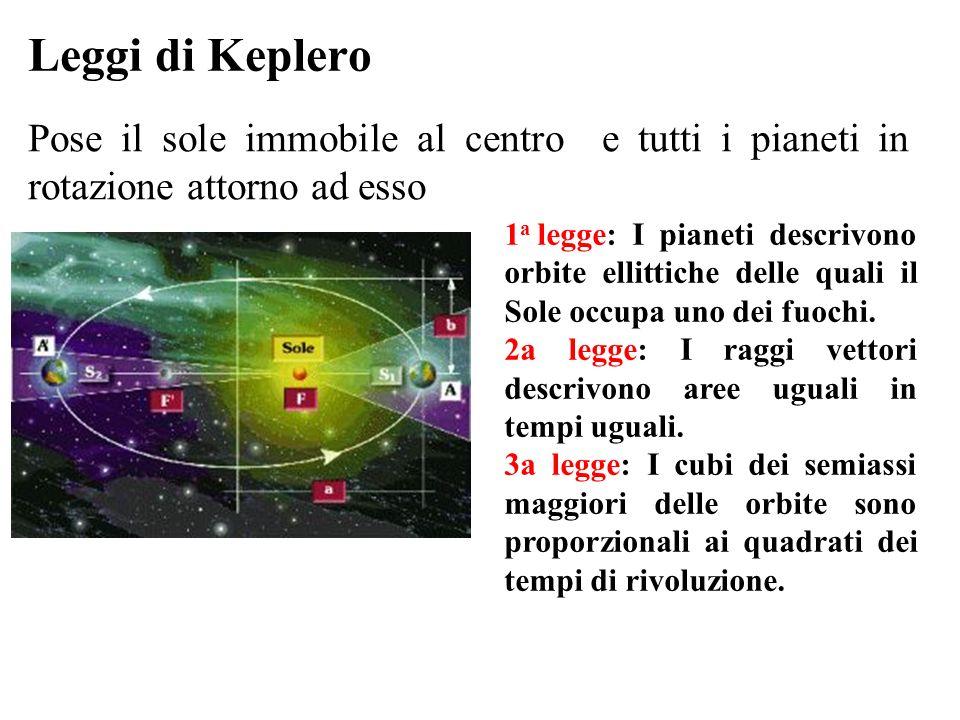 Leggi di Keplero Pose il sole immobile al centro e tutti i pianeti in rotazione attorno ad esso.