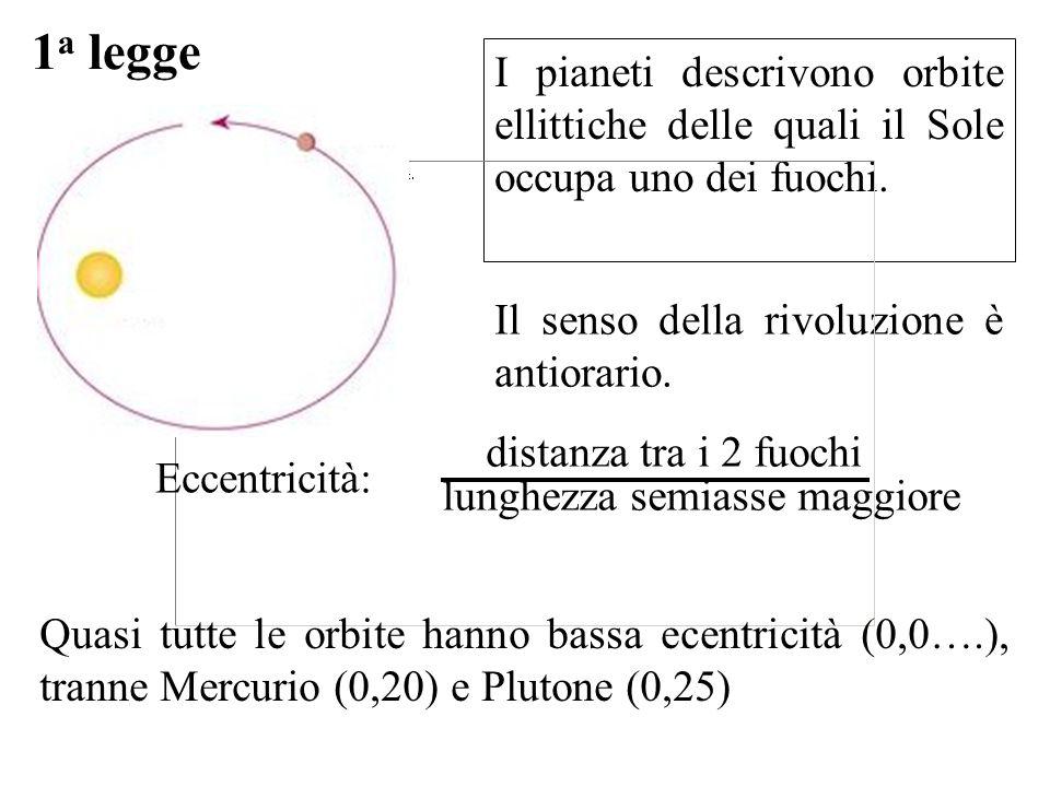 1a legge I pianeti descrivono orbite ellittiche delle quali il Sole occupa uno dei fuochi. Il senso della rivoluzione è antiorario.