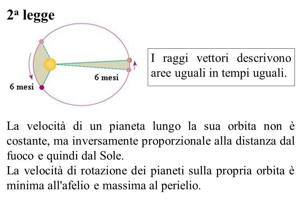 2a legge I raggi vettori descrivono aree uguali in tempi uguali.