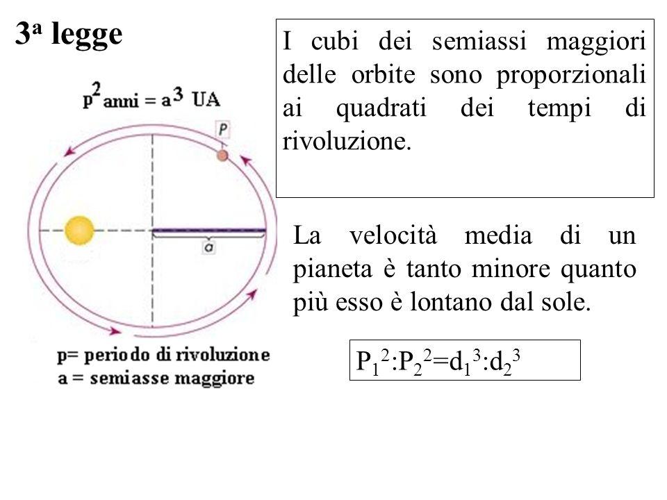 3a legge I cubi dei semiassi maggiori delle orbite sono proporzionali ai quadrati dei tempi di rivoluzione.