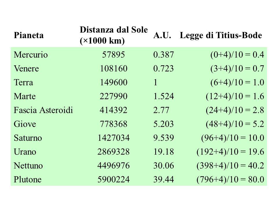 Pianeta Distanza dal Sole (×1000 km) A.U. Legge di Titius-Bode. Mercurio. 57895. 0.387. (0+4)/10 = 0.4.