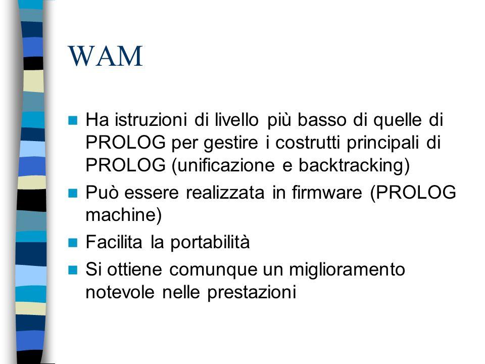 WAM Ha istruzioni di livello più basso di quelle di PROLOG per gestire i costrutti principali di PROLOG (unificazione e backtracking)