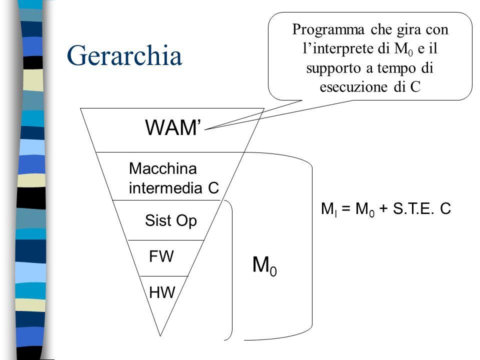 WAM' Programma che gira con l'interprete di M0 e il supporto a tempo di esecuzione di C. Gerarchia.