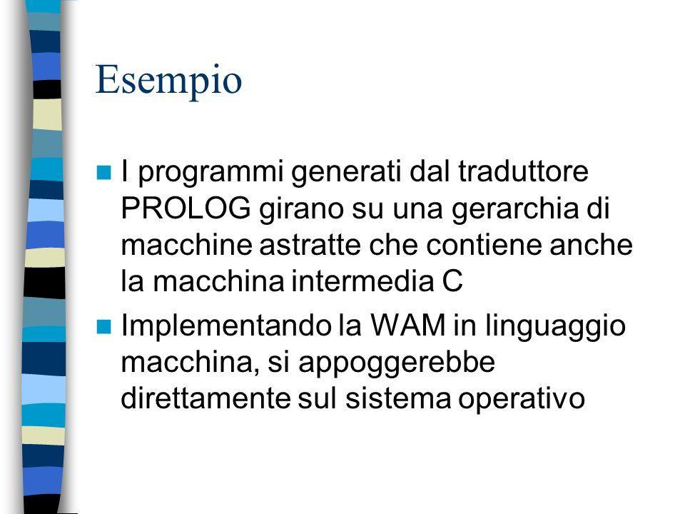 Esempio I programmi generati dal traduttore PROLOG girano su una gerarchia di macchine astratte che contiene anche la macchina intermedia C.