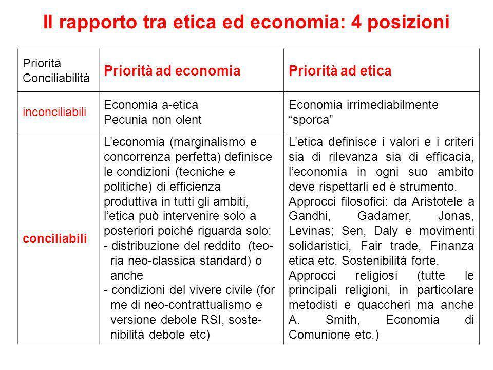 Il rapporto tra etica ed economia: 4 posizioni