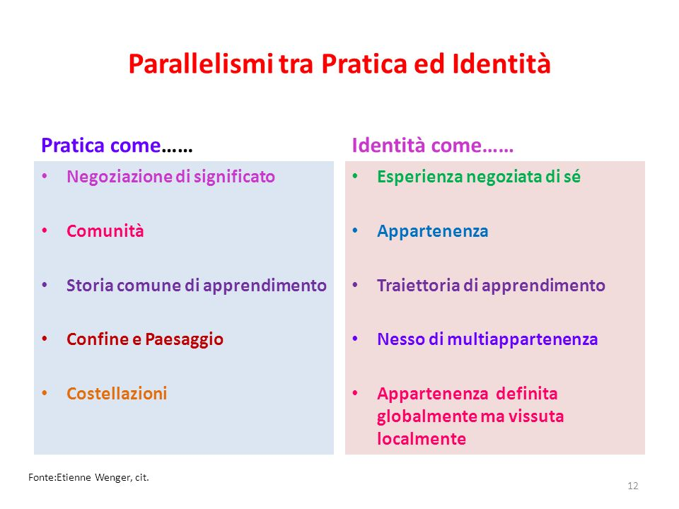Parallelismi tra Pratica ed Identità
