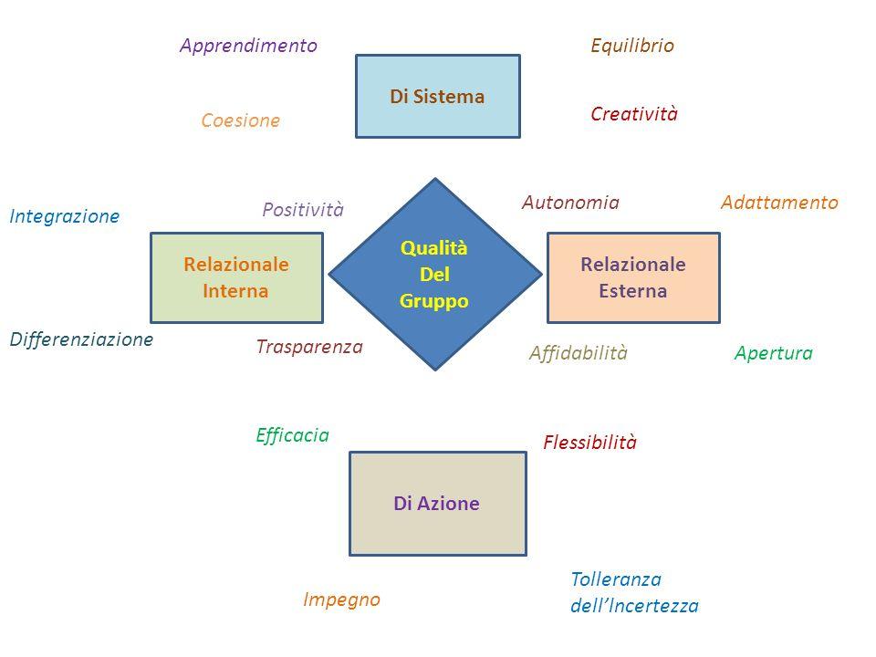 Apprendimento Equilibrio. Di Sistema. Creatività. Coesione. Qualità. Del. Gruppo. Autonomia.