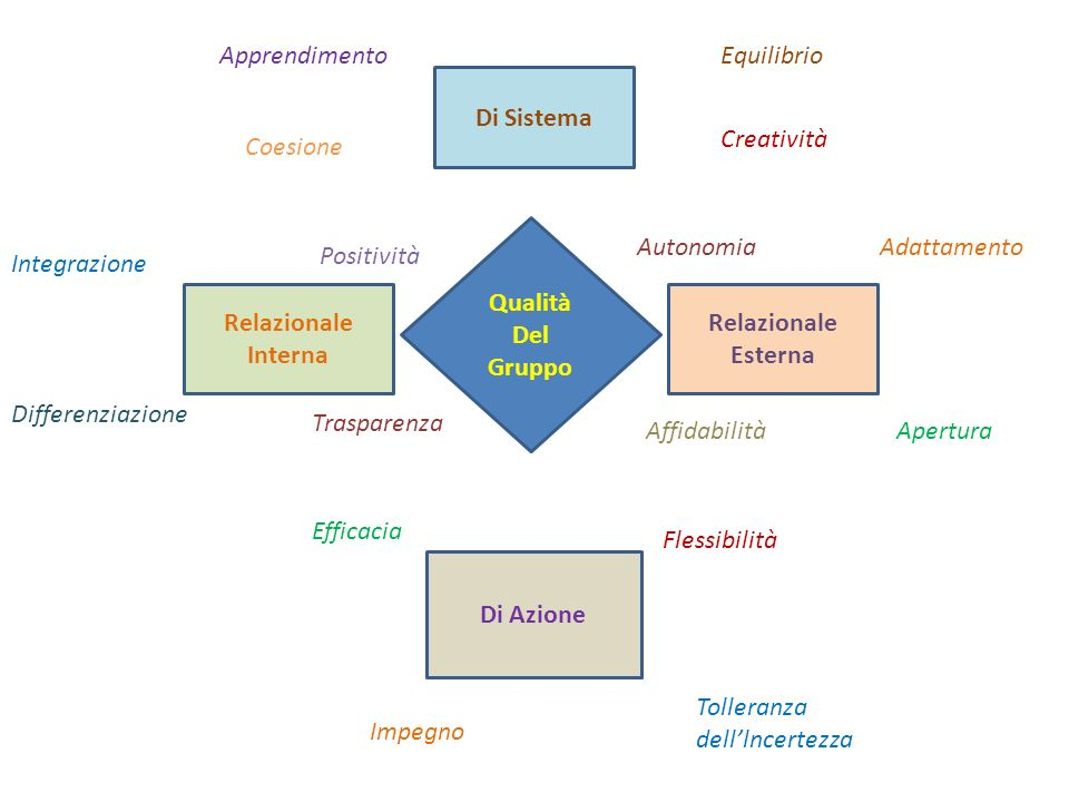ApprendimentoEquilibrio. Di Sistema. Creatività. Coesione. Qualità. Del. Gruppo. Autonomia. Adattamento.