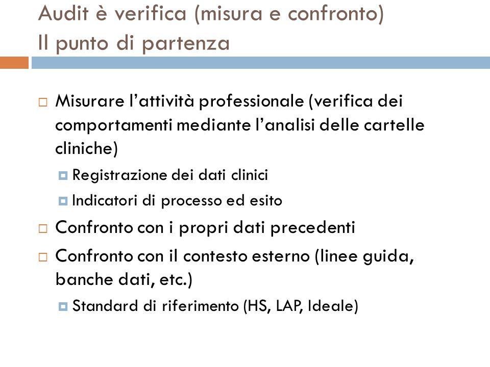 Audit è verifica (misura e confronto) Il punto di partenza