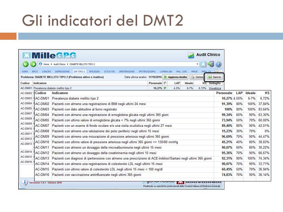 Gli indicatori del DMT2 I dati personali, con il livello di performance indicato da bandierine colorate, confrontati con il LAP, Ideale, benchmark HS.