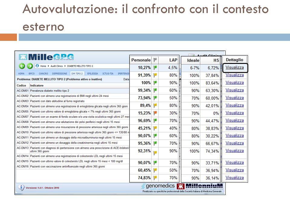 Autovalutazione: il confronto con il contesto esterno