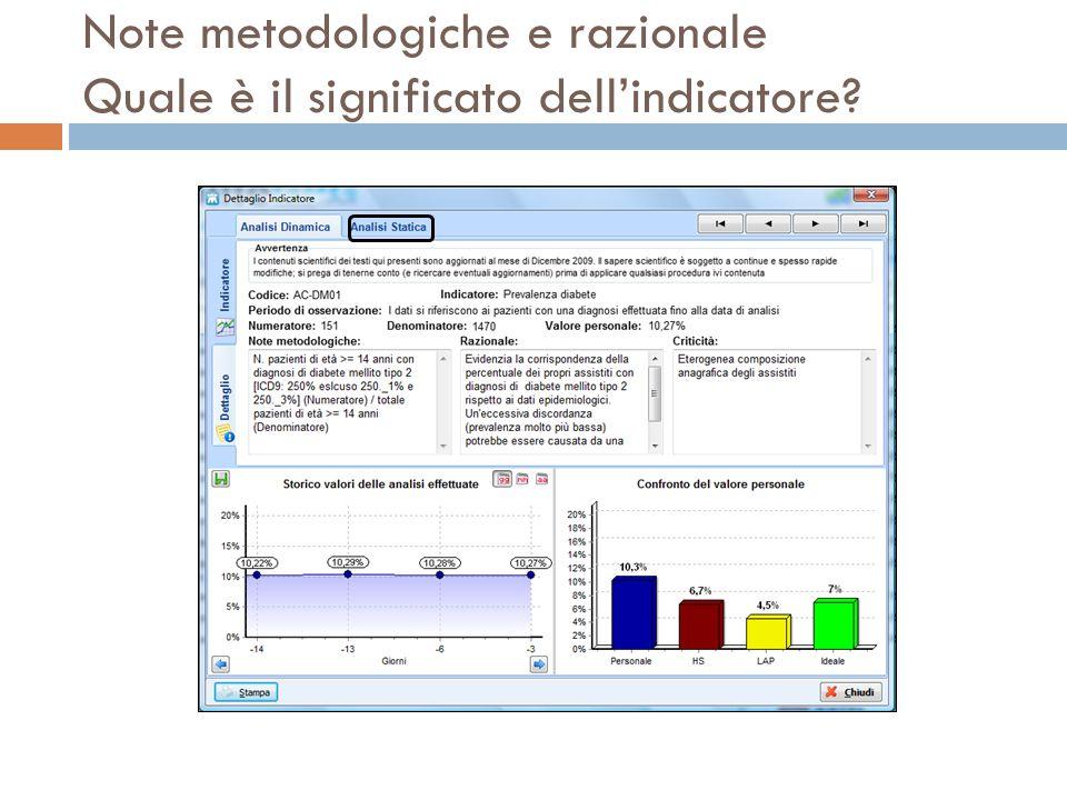 Note metodologiche e razionale Quale è il significato dell'indicatore