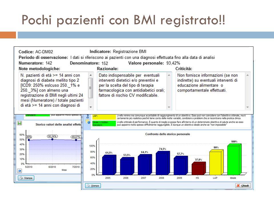 Pochi pazienti con BMI registrato!!