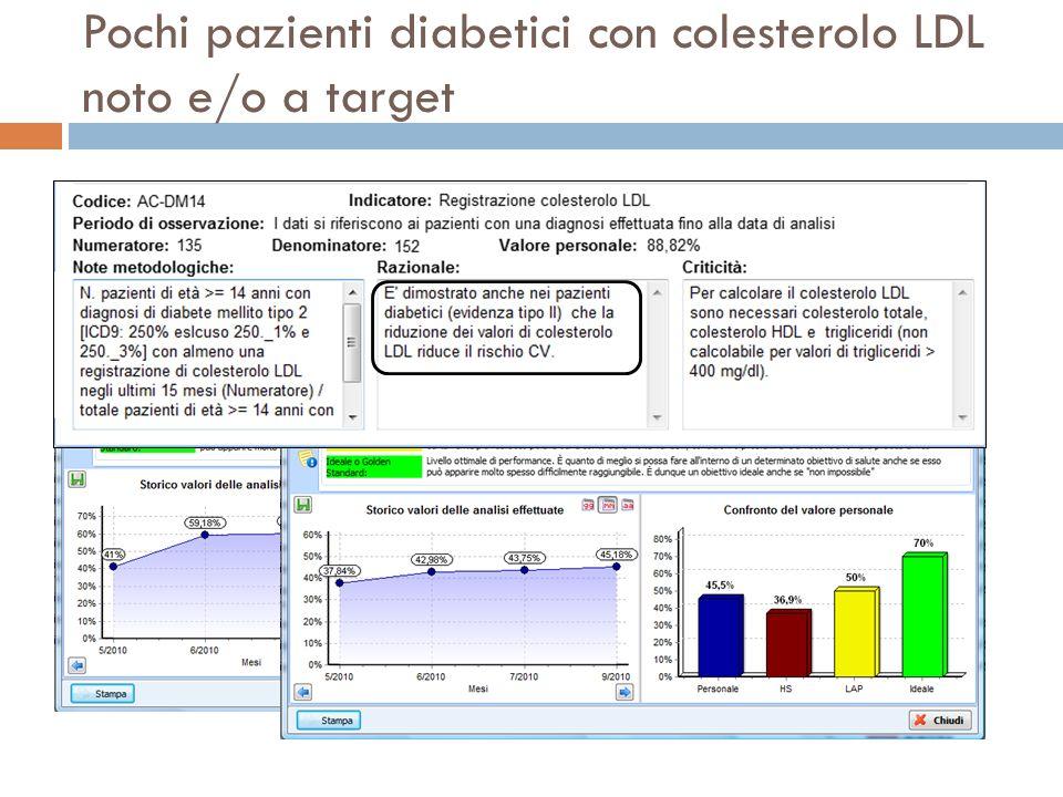 Pochi pazienti diabetici con colesterolo LDL noto e/o a target