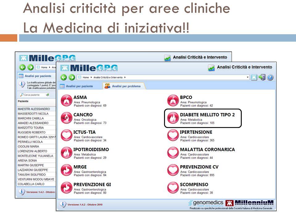 Analisi criticità per aree cliniche La Medicina di iniziativa!!