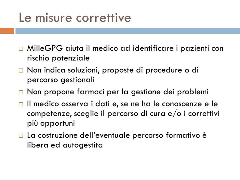 Le misure correttive MilleGPG aiuta il medico ad identificare i pazienti con rischio potenziale.