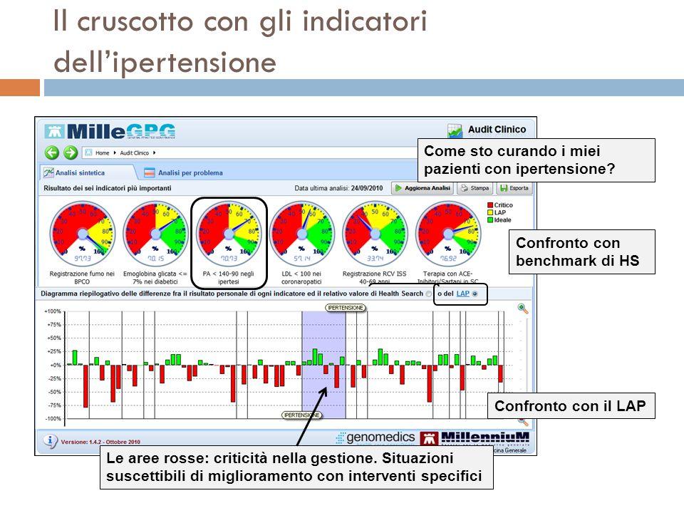 Il cruscotto con gli indicatori dell'ipertensione
