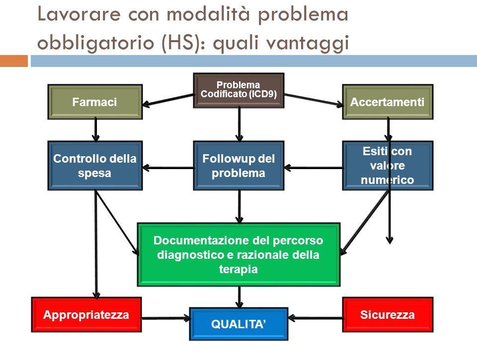 Lavorare con modalità problema obbligatorio (HS): quali vantaggi