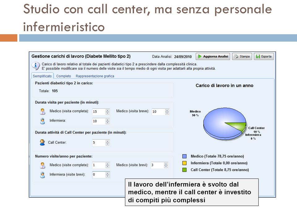 Studio con call center, ma senza personale infermieristico