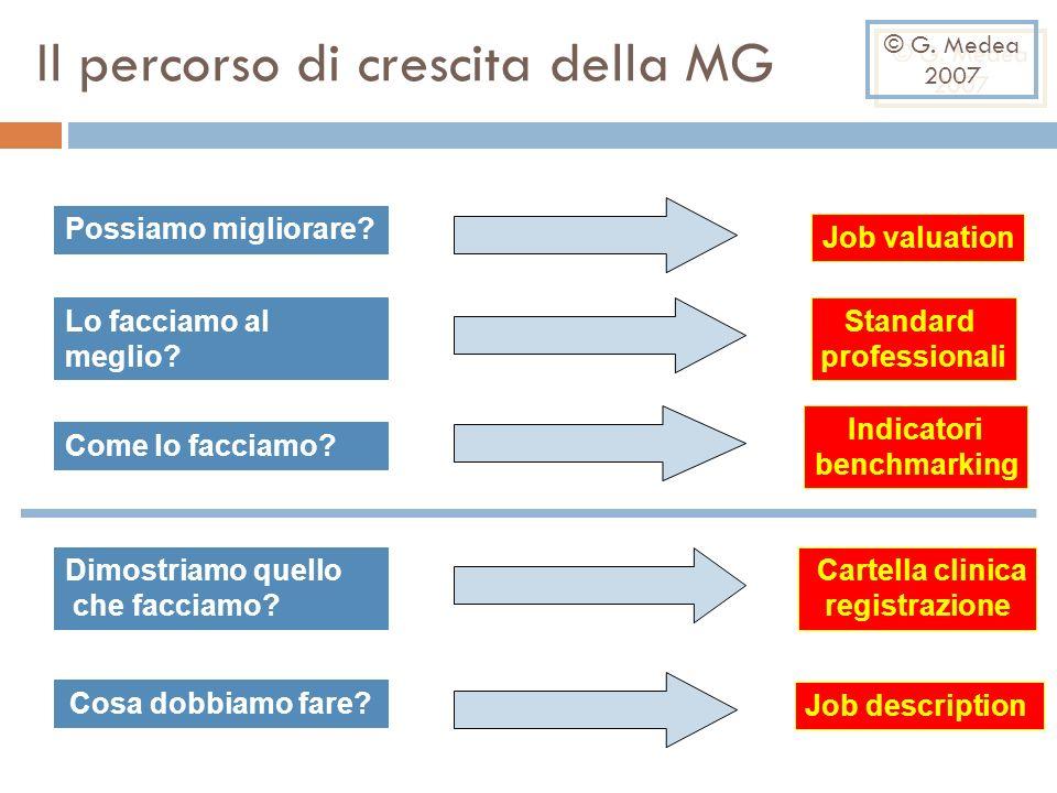 Il percorso di crescita della MG