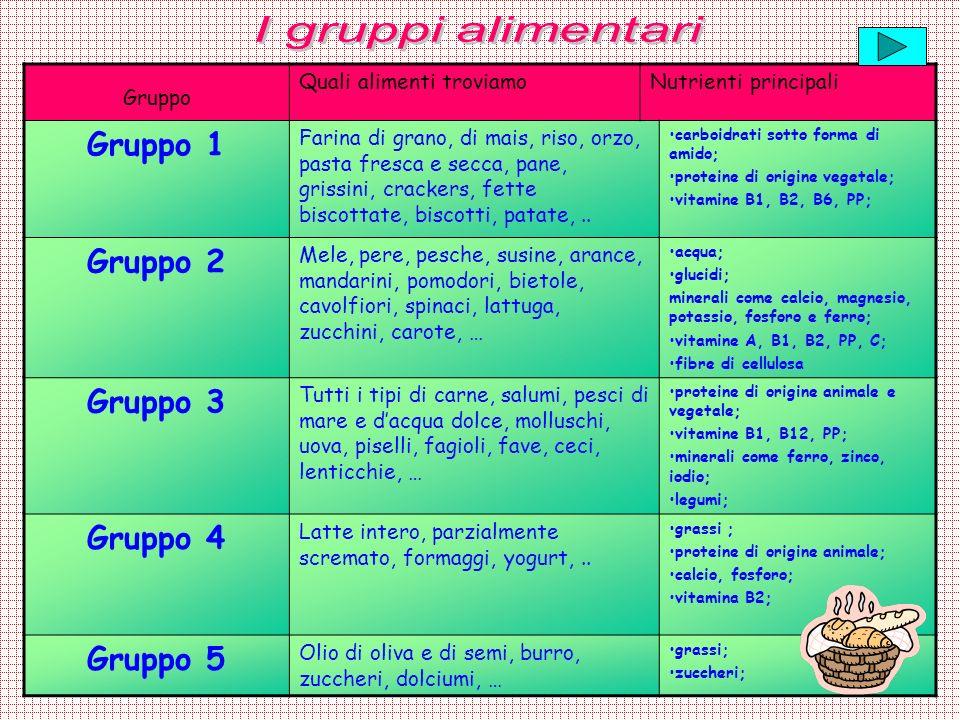 Gruppo 1 Gruppo 2 Gruppo 3 Gruppo 4 Gruppo 5
