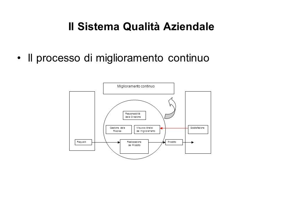 Il Sistema Qualità Aziendale