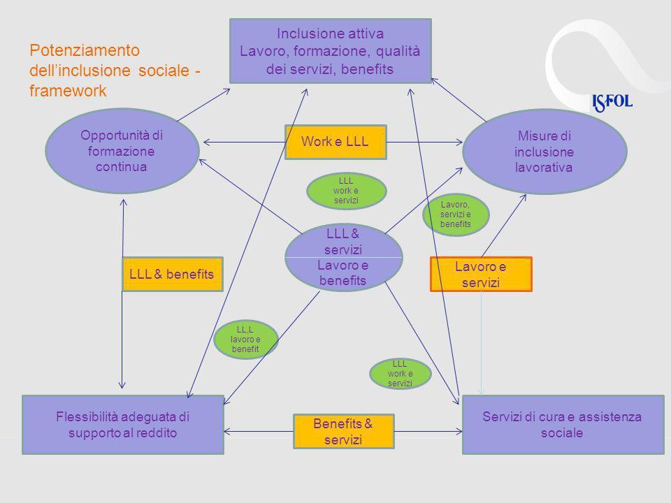Potenziamento dell'inclusione sociale - framework