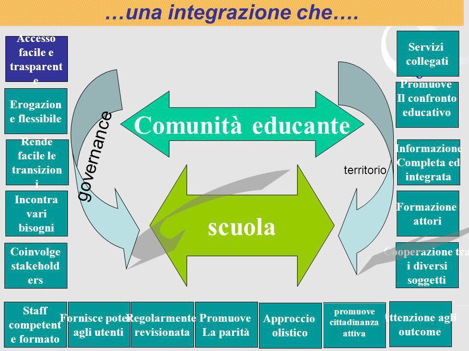 Comunità educante scuola