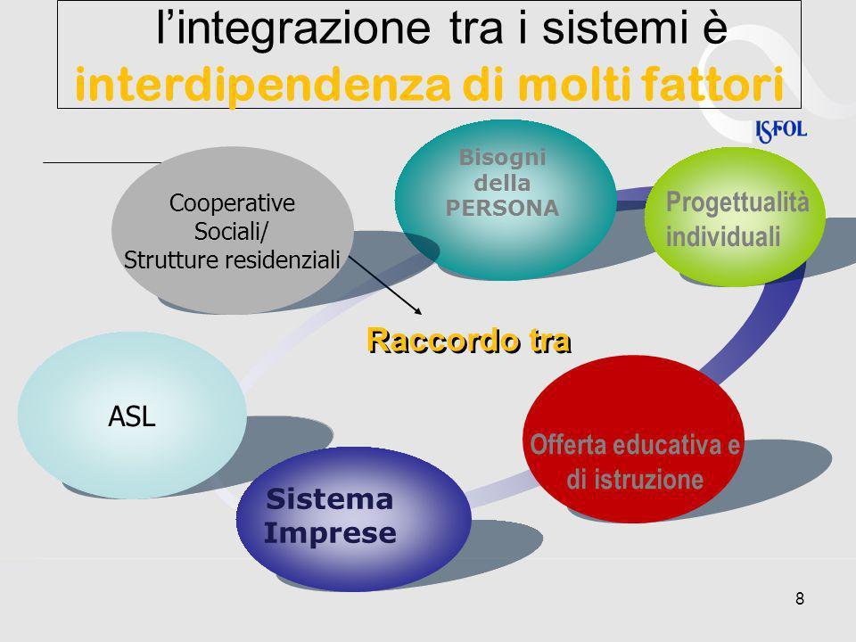 l'integrazione tra i sistemi è interdipendenza di molti fattori