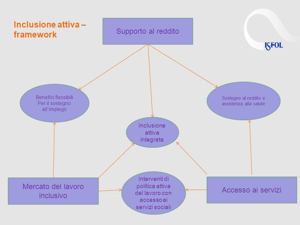 Inclusione attiva – framework Supporto al reddito