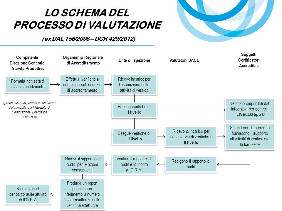 PROCESSO DI VALUTAZIONE Soggetti Certificatori