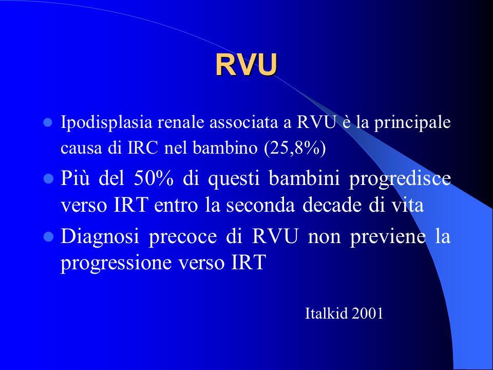 RVU Ipodisplasia renale associata a RVU è la principale causa di IRC nel bambino (25,8%)