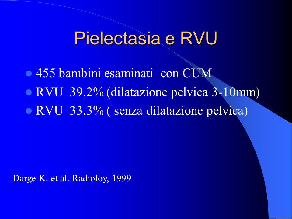 Pielectasia e RVU 455 bambini esaminati con CUM