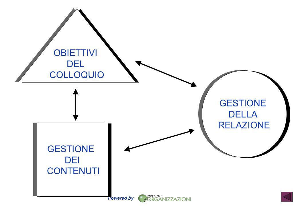 OBIETTIVI DEL COLLOQUIO GESTIONE DELLA RELAZIONE GESTIONE DEI CONTENUTI