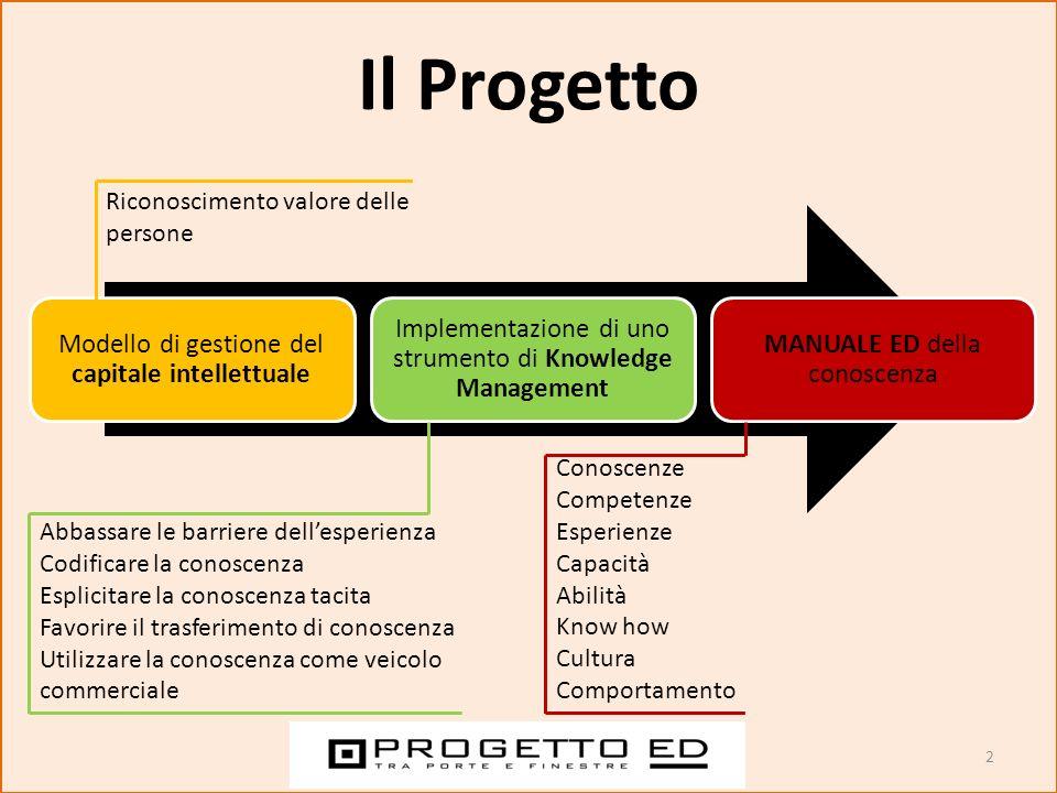Il Progetto Modello di gestione del capitale intellettuale