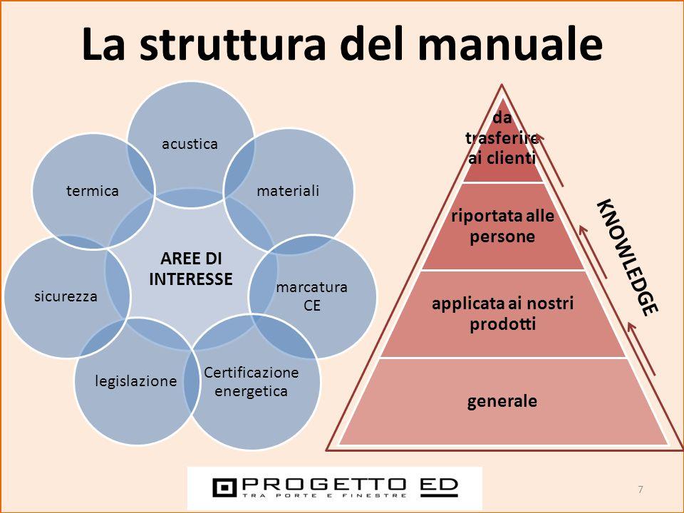La struttura del manuale