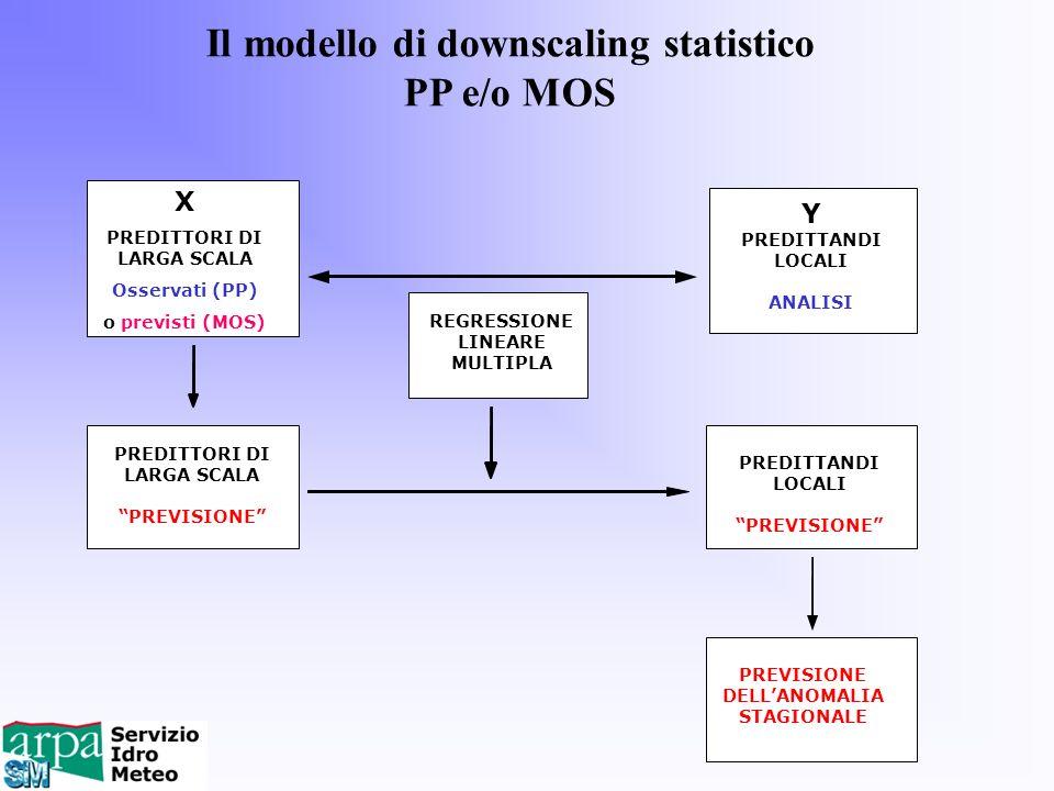 Il modello di downscaling statistico PP e/o MOS