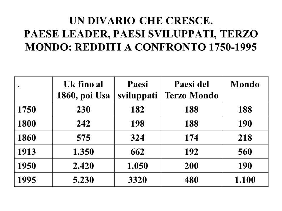 UN DIVARIO CHE CRESCE. PAESE LEADER, PAESI SVILUPPATI, TERZO MONDO: REDDITI A CONFRONTO 1750-1995