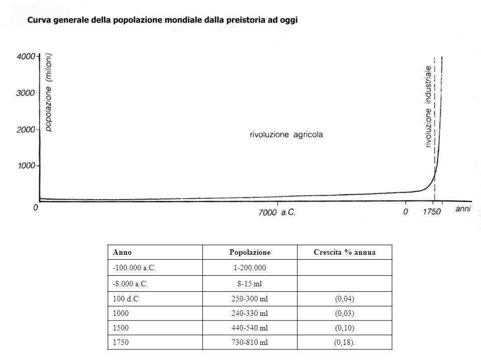 Anno Popolazione. Crescita % annua. -100.000 a.C. 1-200.000. -8.000 a.C. 8-15 ml. 100 d.C. 250-300 ml.