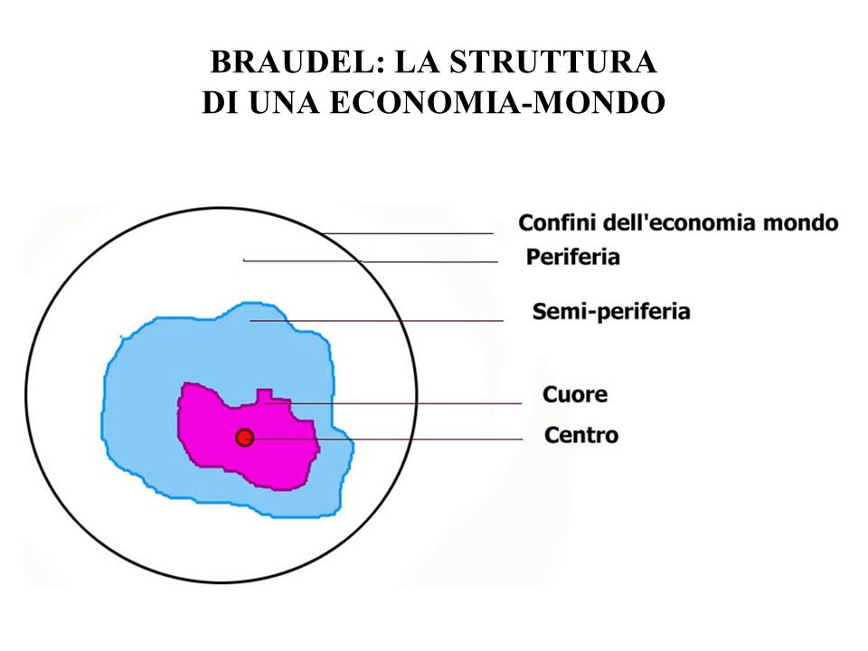 BRAUDEL: LA STRUTTURA DI UNA ECONOMIA-MONDO