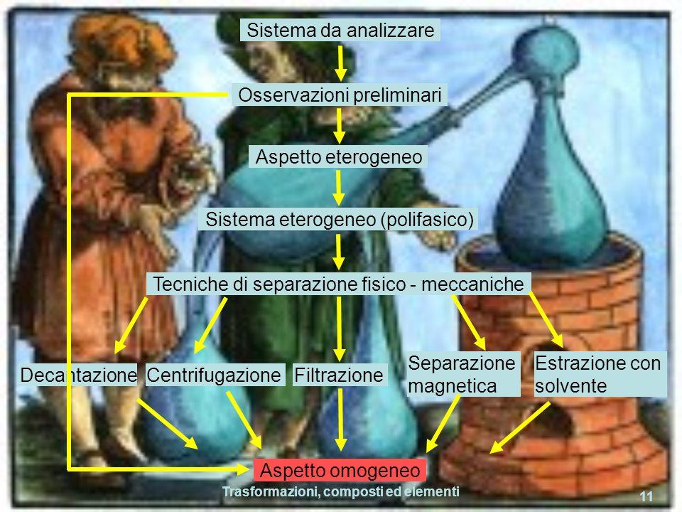 Trasformazioni, composti ed elementi