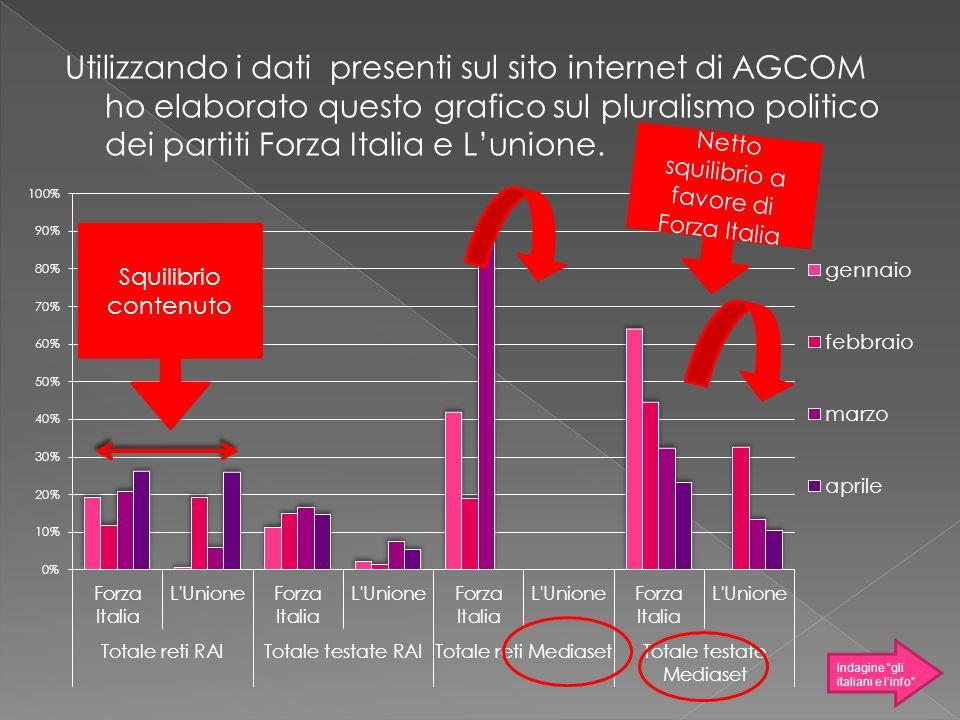 Netto squilibrio a favore di Forza Italia
