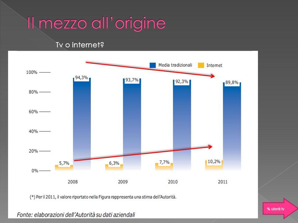 Il mezzo all'origine Tv o internet % utenti tv