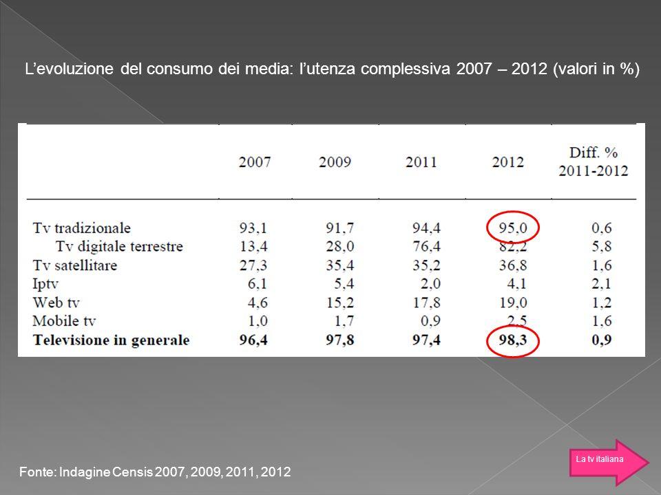 L'evoluzione del consumo dei media: l'utenza complessiva 2007 – 2012 (valori in %)
